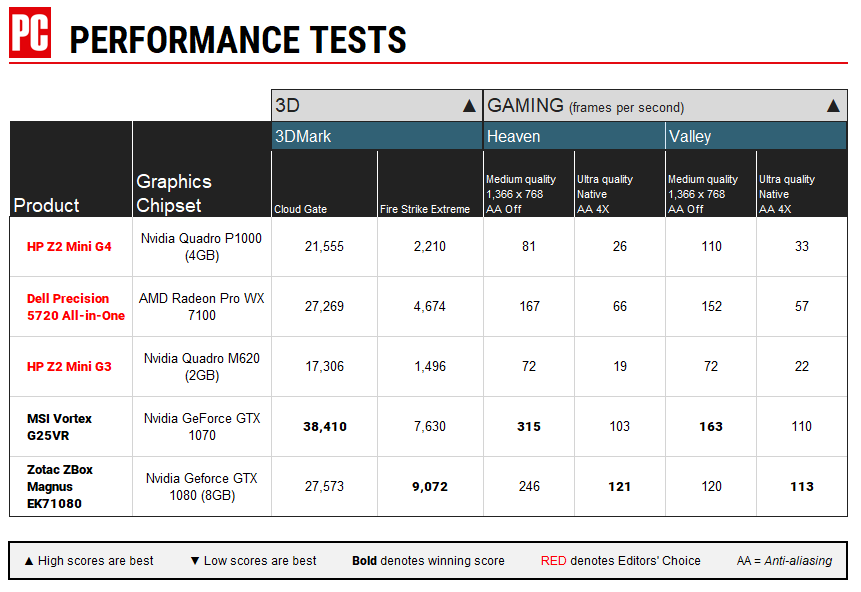 HP Z2 Mini G4 Graphics Performance