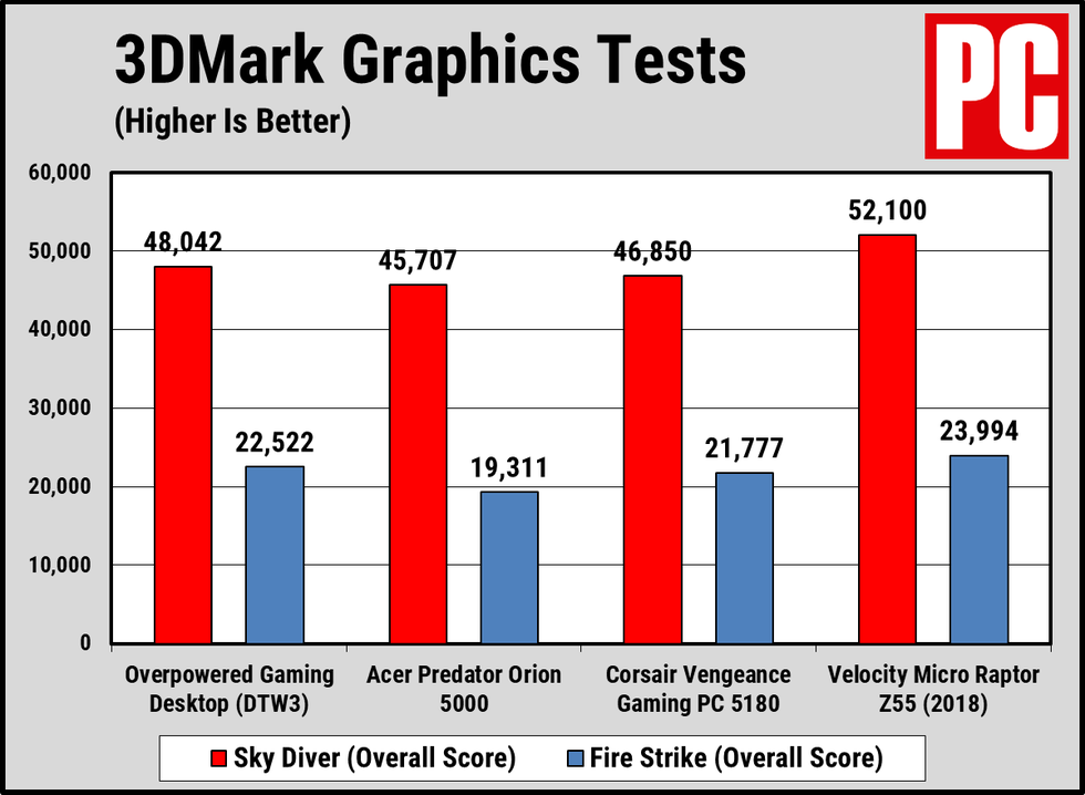 Overpowered Gaming Desktop Performance Chart 2