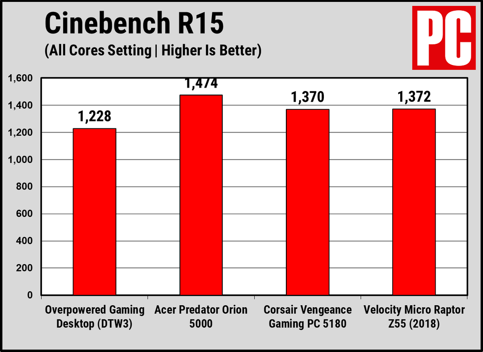 Overpowered Gaming Desktop Performance Chart 6