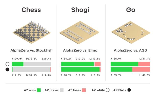 Starting from random play, knowing just the basic rules, AlphaZero defeated a world champion program in the games of Go, chess, and shogi.