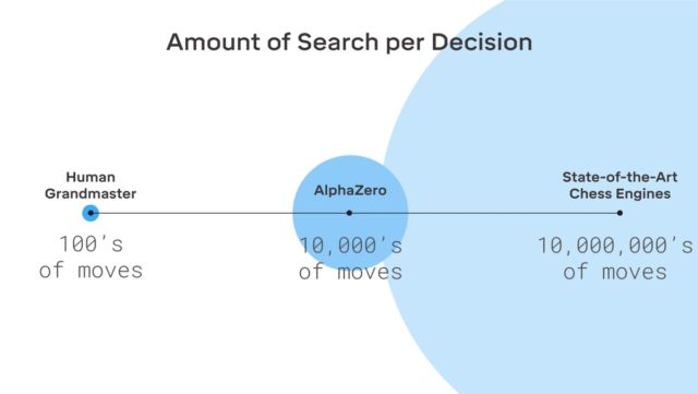AlphaZero searches only a small fraction of the positions considered by traditional chess engines.