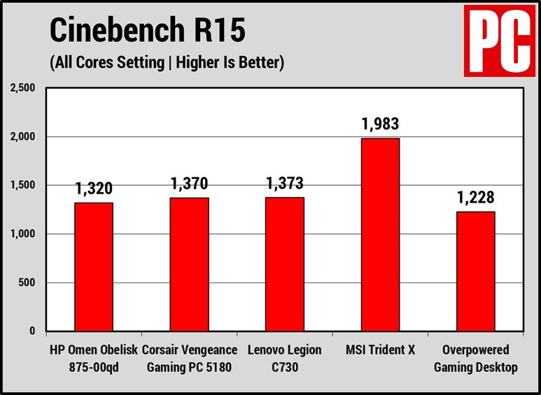 HP Omen Obelisk (Cinebench chart)