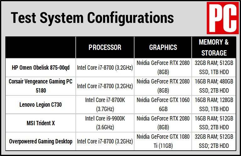 HP Omen Obelisk (Comparison Systems chart)