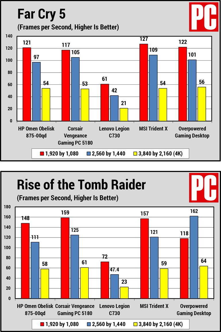 HP Omen Obelisk (Far Cry 5 and ROTR charts)