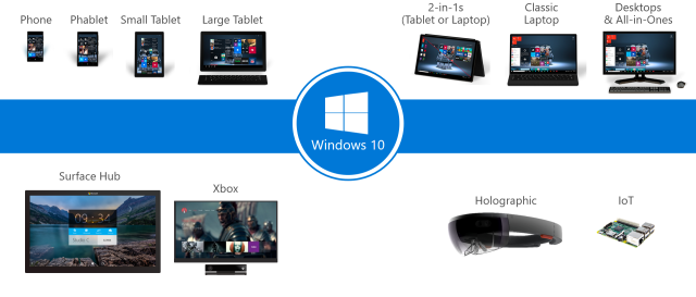 Everywhere Windows 10 can be. And on the server, too, though there it gets a different branding.