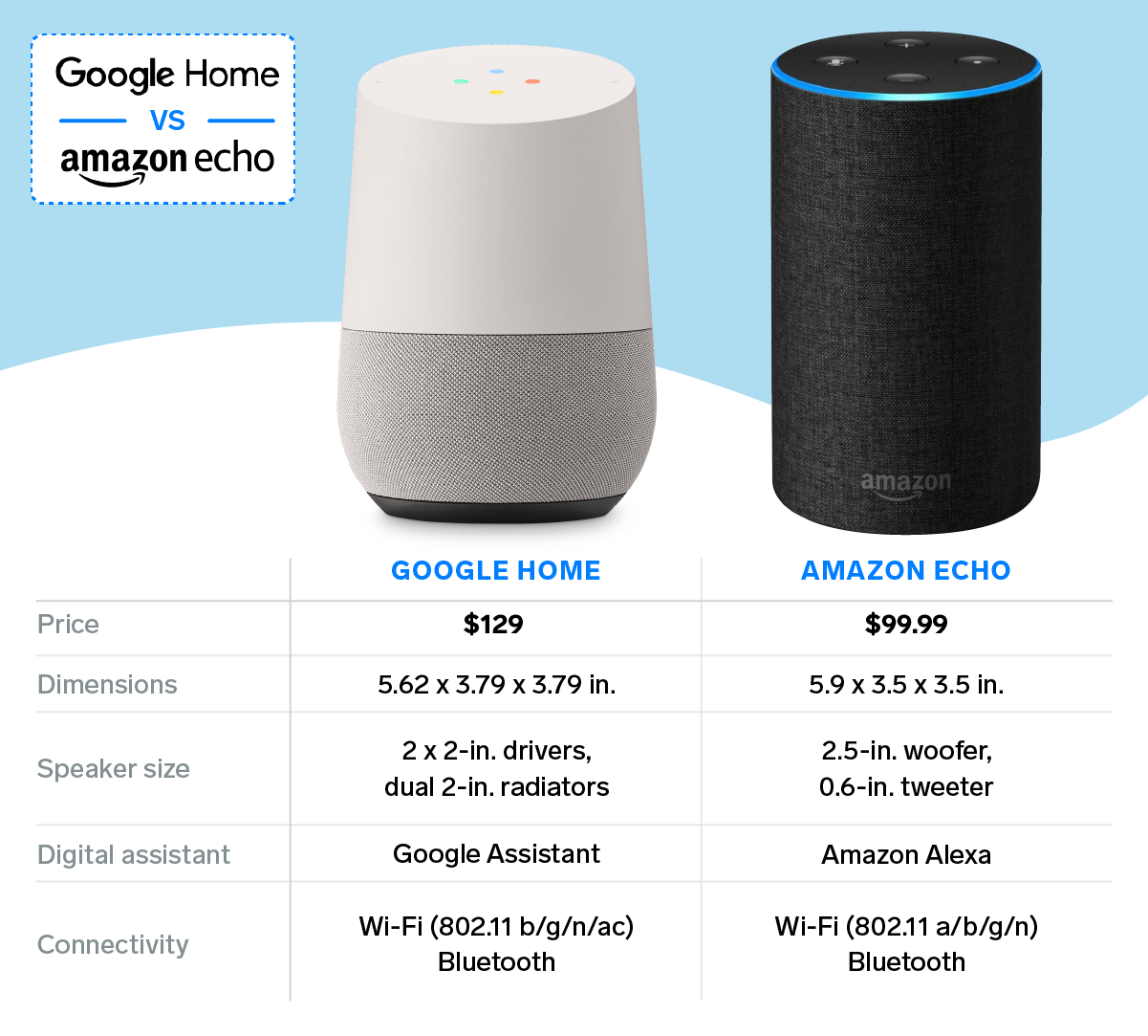 Amazon Echo vs Google Home Graphic