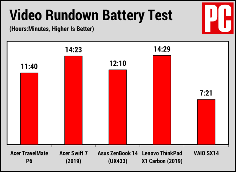 Acer TravelMate P6 (Battery Test)