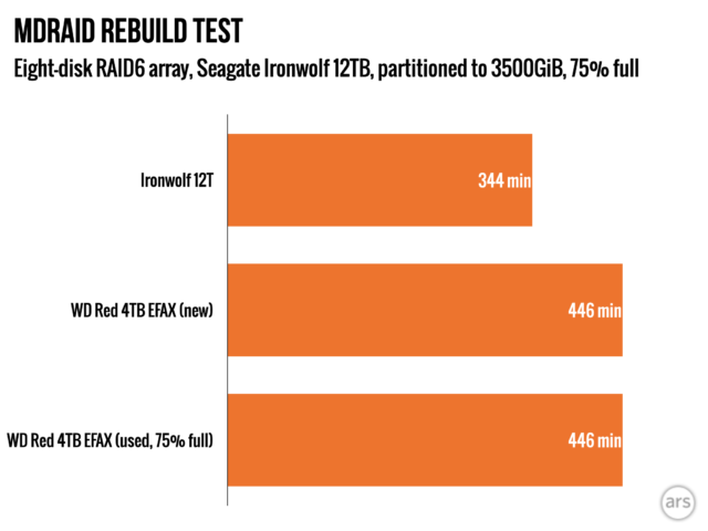 The SMR EFAX rebuilt into our conventional RAID6 array just fine—even when 75% of its capacity was already filled.