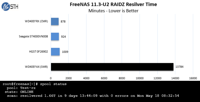 Although Western Digital's 4TB SMR disk performed adequately in Servethehome's light duty tests, it performed miserably when they used it to replace a disk in a degraded four-disk RAIDz1 vdev.