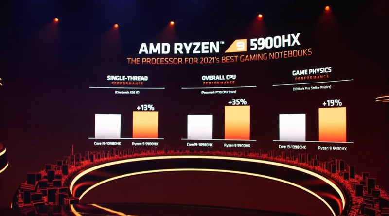 AMD Ryzen 5900HX chip compared to the competition.